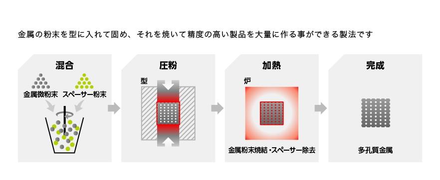 焼結部品の加工工程